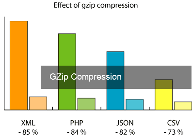 gzip compression.png