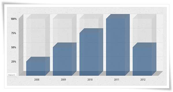 Animated 3D Bar Chart with CSS31 image