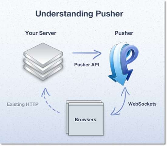 Getting Real-Time with Pusher