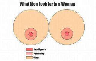 What men look for in Women
